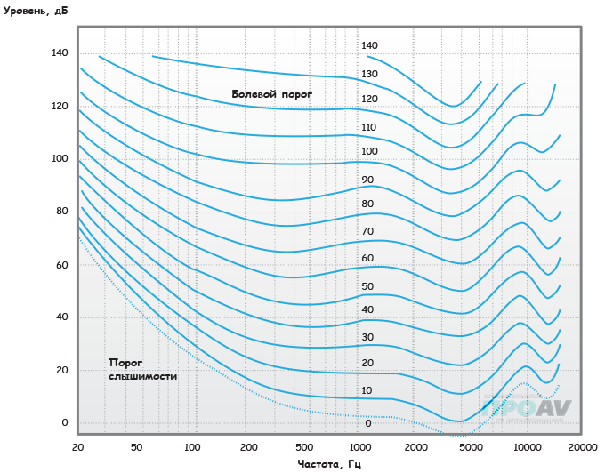 Кривые равной громкости для различных значений уровня сигнала