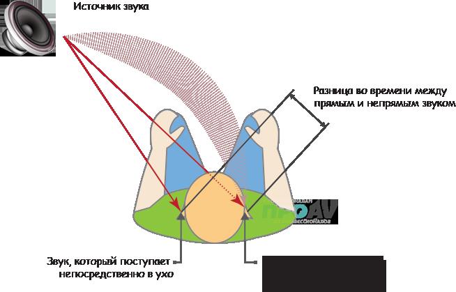Локализация источников звука человеком в горизонтальной плоскости