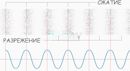 Распределение плотности воздуха в звуковой волне
