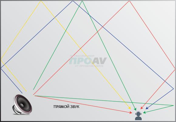 Типичные схемы распространения звука в закрытом помещении