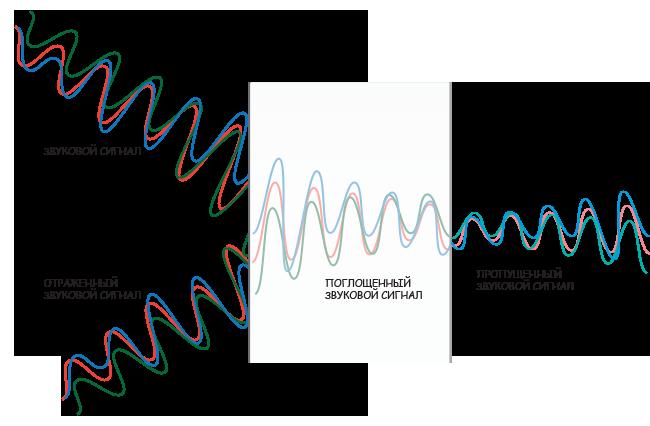Поведение звуковой волны при встрече с физической преградой