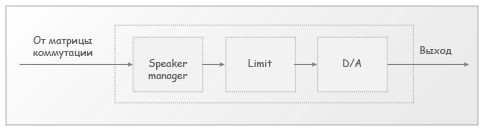 Рис. 3. Блок-схема выходного канала звукового процессора Tendzone