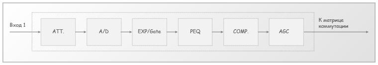 Рис. 2. Блок-схема входного канала звукового процессора Tendzone