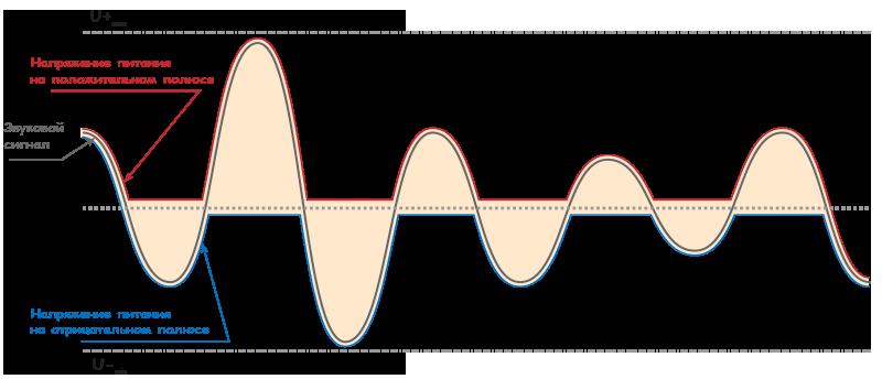В усилителях класса TD питание управляется звуковым сигналом и почти полностью соответствует его форме, позволяя достичь высоких значений КПД