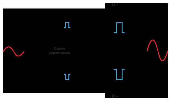 Общая схема усилителей класса