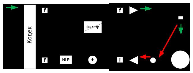 Рис. 4. Эхокомпенсатор, функциональные точки.
