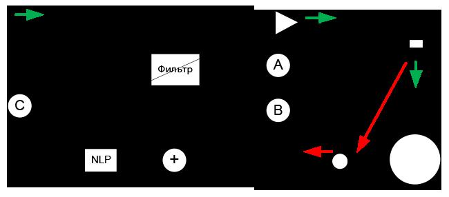 Рис. 6. Эхокомпенсатор, контрольные точки.