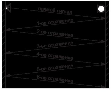 Рис.5. Возникновение отраженных сигналов (реверберация).
