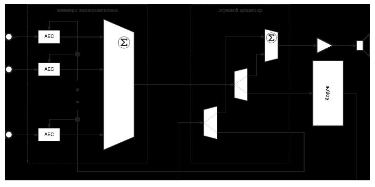 Рис.7. Вариант функциональной схема звукового тракта системы ВКС.