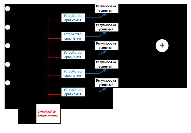 Рис. 2. Функциональная схема Gain-Sharing AutoMixer