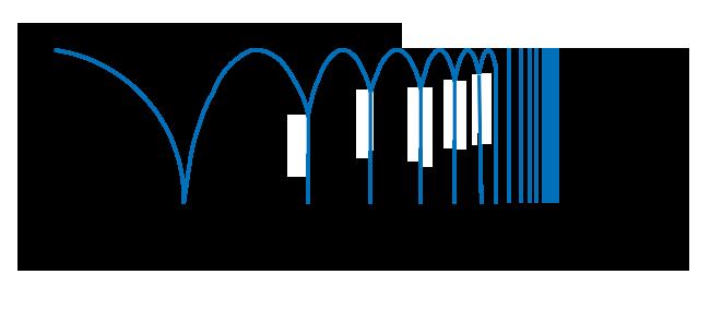 Рисунок. 2.2. Передаточная функция схемы