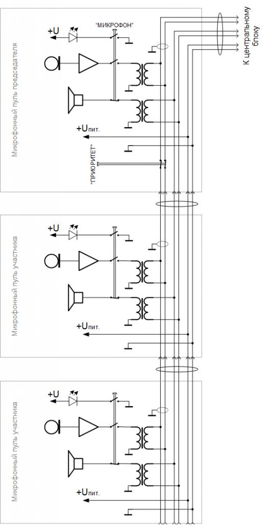 Рис.1 Функциональная схема аналоговой конференц-системы RCF DI.CO.