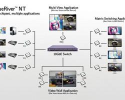 BlueRiver NT — еще один шаг в сторону AV over IP
