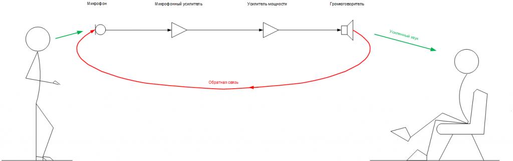 Рис. 1. Схема системы звукоусиления.