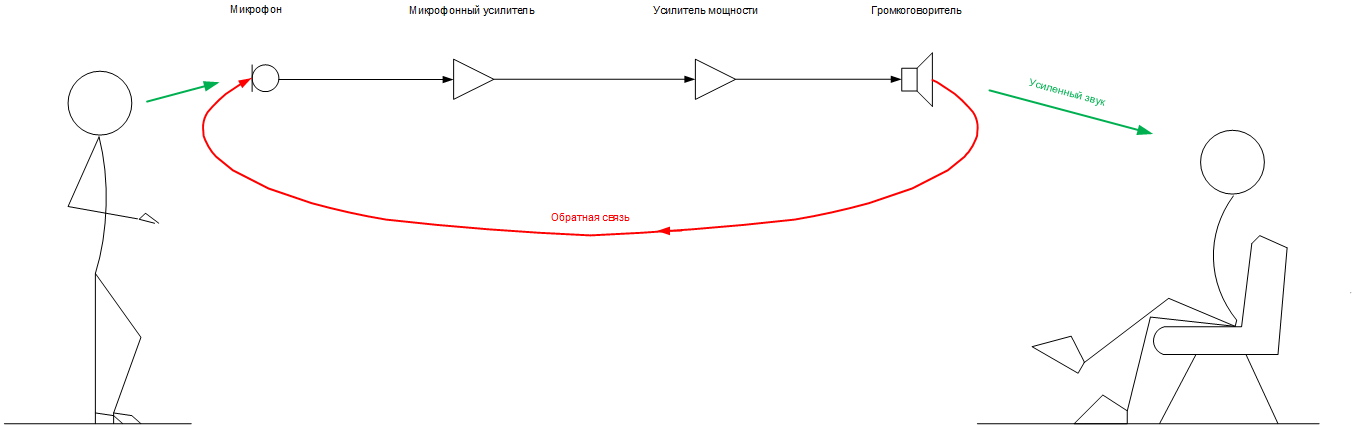 Схема системы звукоусиления.