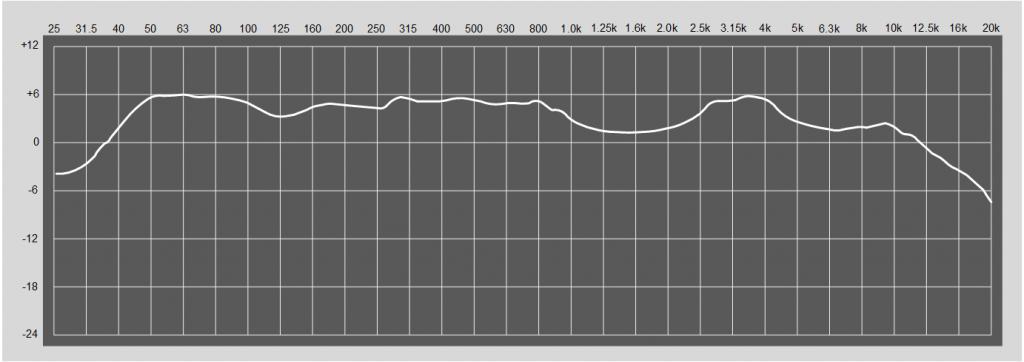 Рис. 2.Суммарная частотная характеристика системы звукоусиления