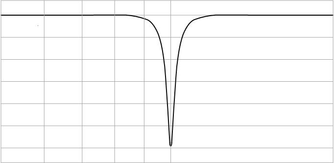 Рис. 3. АЧХ заграждающего фильтра.