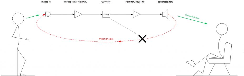 Рис. 4. Схема системы звукоусиления с подавителем.