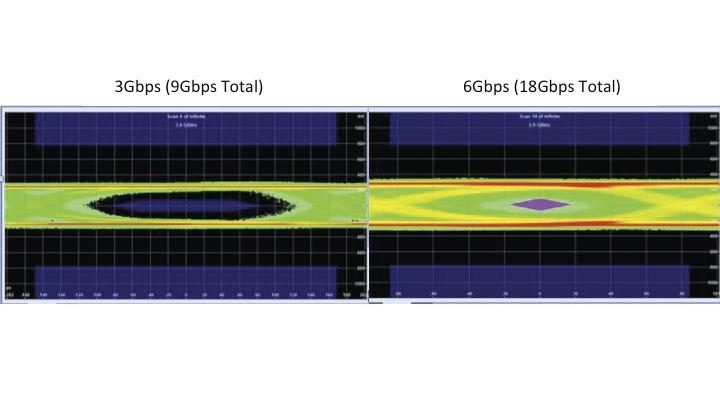 На третьем рисунке слева изображен этот кабель при лишь 9 Гбит/с, а справа изображен тот же кабель при 17,92 Гбит/с (18 Гбит/с) — очевидная проблема передачи сигнала, наступившая задолго до заявленной пропускной способности. Поэтому будьте очень внимательны, когда читаете и стараетесь понять заявленные спецификации.