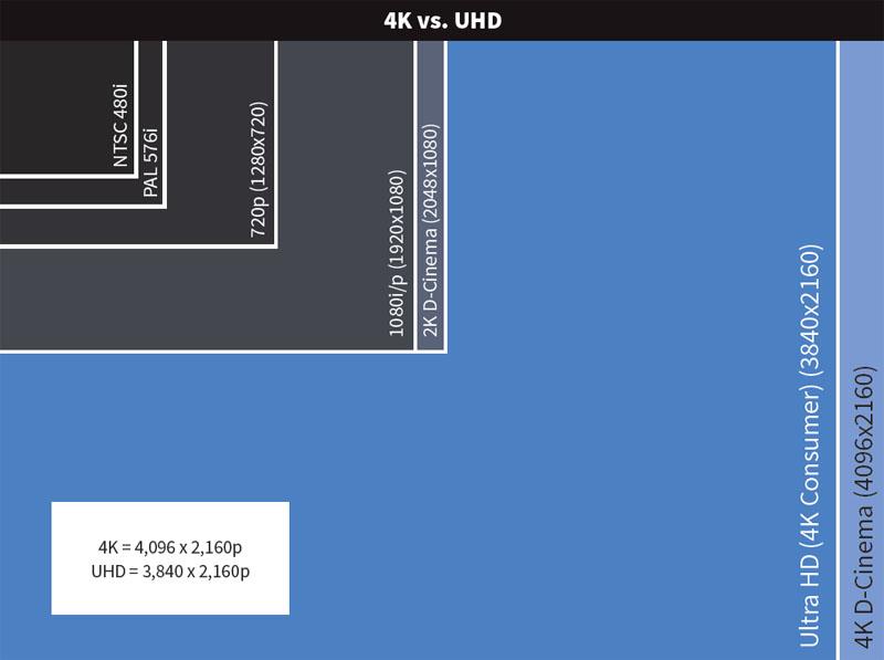 Отличие форматов Ultra HD and 4K.