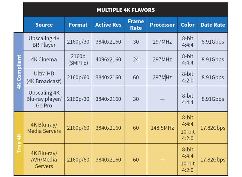 Некоторые различия в форматах 4К/Ultra HD
